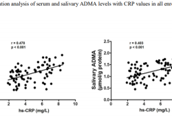 "J Periodontol:唾液和血清中的不对称二甲基精氨酸(ADMA)水平是否能作为<font color=""red"">心血</font><font color=""red"">管</font>风险的评价指标?"