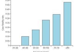 "Lancet oncol:不同癌症患者<font color=""red"">感染</font>新冠病毒后的死亡率及影响因素"