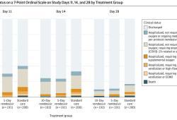 JAMA:瑞德西韋似乎對中度新冠肺炎沒有明顯治療效果
