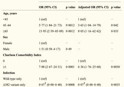 "Lancet:SARS-CoV-2病毒<font color=""red"">变异</font>株降低了感染严重程度和炎症反应"