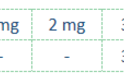 Lancet Haematol:Avadomide联合obinutuzumab治疗复发性或难治性非霍奇金淋巴瘤