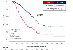 Prostate Cancer P D:疼痛在去势敏感性前列腺癌中的预后价值