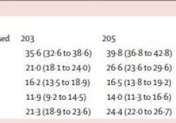 """Lancet:石膏固定是成人2mm以下腕舟骨<font color=""""red"""">骨折</font>的首选方案"""