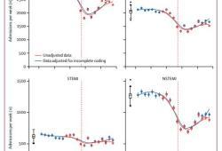 Lancet:新冠肺炎疫情对英国急性冠状动脉综合征患者入院治疗率的影响