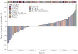 "Lancet oncol:循环肿瘤DNA分析足以指导<font color=""red"">乳腺</font><font color=""red"">癌</font>靶向治疗!"