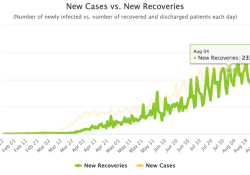 9月16日全球新冠肺炎(COVID-19)疫情简报,确诊达2969万,国内11月份有望接种疫苗