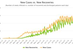 9月24日全球新冠肺炎(COVID-19)疫情简报,确诊超3205万,失业潮惊人,疫苗价格受关注