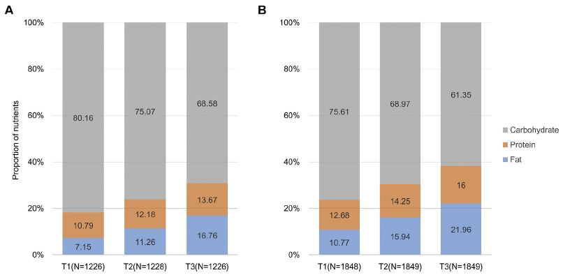 高碳水化合物/脂肪摄入比可增加慢性肾病患病风险!