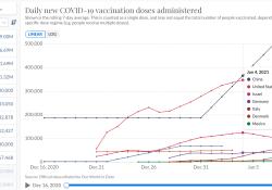 """新冠疫苗<font color=""""red"""">接种</font>:中国<font color=""""red"""">接种</font>人数超900万,数量居全球第一,以色列<font color=""""red"""">接种</font>人口比例达20%,比例居全球第一"""