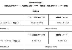 "罗氏公布IMbrave150研究主要终点最新结果:""T+A""方案可显著改善晚期肝癌患者总<font color=""red"">生存</font>期,中国<font color=""red"">数据</font>表现尤佳"