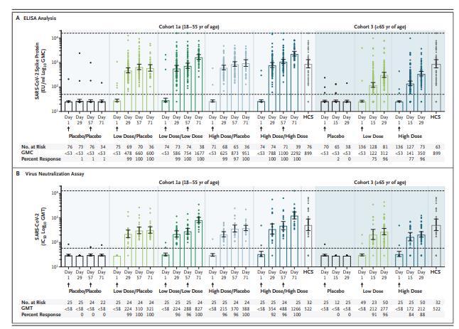 候选新冠肺炎疫苗Ad26.cov2-s I-II期临床研究获得成功