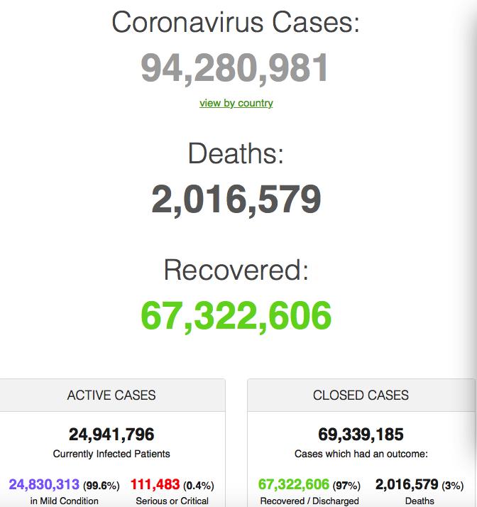 2021年1月16日全球新冠肺炎(COVID-19)疫情简报,确诊超9428万