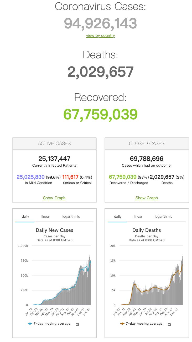 2021年1月17日全球新冠肺炎(COVID-19)疫情简报,确诊超9492万,国药新冠疫苗对变异毒株有预防作用