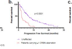 Blood:与来那度胺/泊马度胺获得性耐药相关的多重CRBN变异!