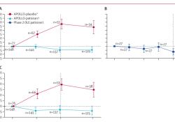 "Lancet Neurology:Patisiran治疗遗传<font color=""red"">性</font>甲状腺素运载蛋白介导的多发性神经病<font color=""red"">性</font>淀粉样变的长期安全<font color=""red"">性</font>和有效<font color=""red"">性</font>结果"