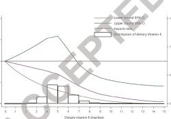 "Neurology:饮食中的<font color=""red"">抗氧化</font>剂或可降低帕金病的风险"