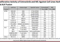 第二代广谱抗癌TRK抑制剂,或可解决恩曲替尼或拉罗替尼耐药的问题