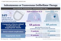 Circulation:低射血分数初级预防患者使用皮下植入心脏复律除颤器的效果