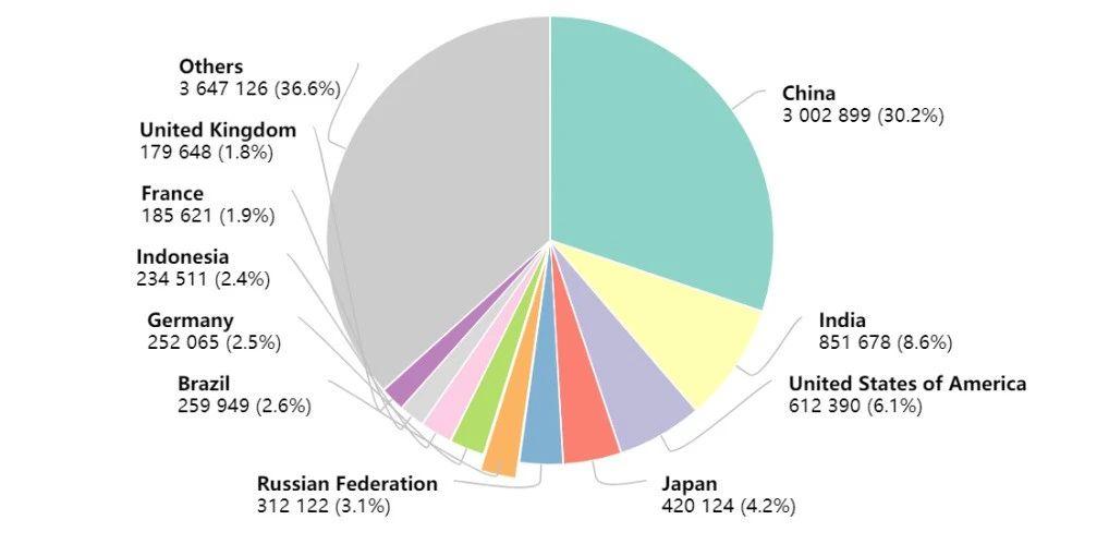 乳腺癌取代肺癌,成为全球第一大癌,中国年癌症死亡人数突破300万
