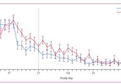 """Lancet Neurology:泼尼松与安慰剂短期预防<font color=""""red"""">阵发</font><font color=""""red"""">性</font>丛集<font color=""""red"""">性</font>头痛的安全<font color=""""red"""">性</font>和有效<font color=""""red"""">性</font>:一项多中心、双盲、随机对照试验"""