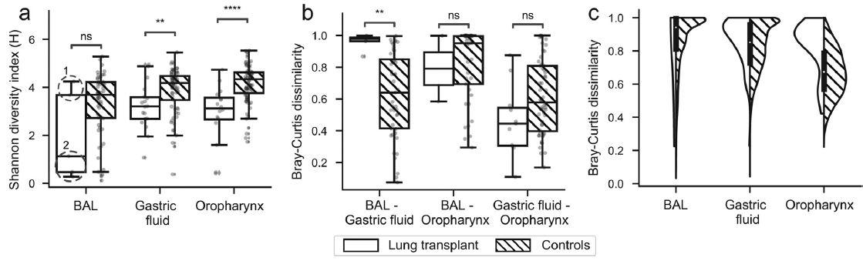 胃腸動力障礙對肺移植兒童受者呼吸消化道菌群的影響