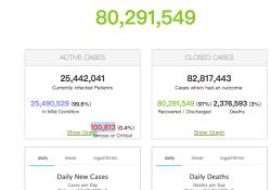 2021年2月12日全球新冠肺炎(COVID-19)疫情简报,确诊超1亿825万,确诊病例已1个月连续下降