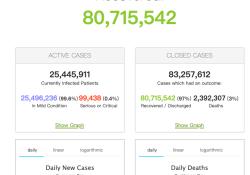 """2021年2月13日全球新冠肺炎(COVID-19)疫情简报,确诊超1亿870万,全球<font color=""""red"""">重症</font><font color=""""red"""">病例</font>降至10万人以内,疫情持续好转"""