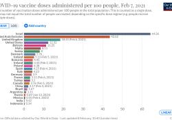 2021年2月9日全球新冠肺炎(COVID-19)疫情简报,确诊超1亿697万,疫情降至4个月来最低水平,陈薇团队新冠疫苗总体保护效力为74.8%