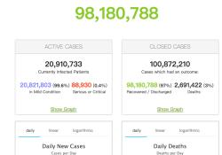 """2021年3月18日全球新冠肺炎(COVID-19)疫情简报,确诊超1亿2119万,国内<font color=""""red"""">大面</font><font color=""""red"""">积</font>开放新冠疫苗接种"""