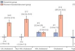 HIV研究瞄准合并症风险,常规治疗方案难逃血脂问题