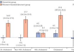 """<font color=""""red"""">HIV</font>研究瞄准合并症风险,常规治疗方案难逃血脂问题"""