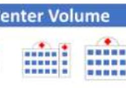 "Eur J Heart Fail:医院手术量与经导管<font color=""red"">二</font><font color=""red"">尖瓣</font>修复<font color=""red"">术</font>患者预后的相关性!"