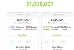 2021年3月3日全球新冠肺炎(COVID-19)疫情简报,确诊超1亿1526万,张文宏号召大家打疫苗