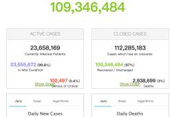 2021年4月11日全球新冠肺炎(COVID-19)疫情简报,确诊超1亿3594万,印度疫情涨势惊人,日新增超过15万人