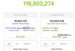 2021年4月18日全球新冠肺炎(COVID-19)疫情简报,确诊超1亿4129万,疫情反弹至前次高点,中国免疫屏障建立仍然需要较长时间