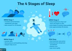 EHJ:昨晚睡得如何?40万人数据提示睡眠时长与常见心血管疾病的关系