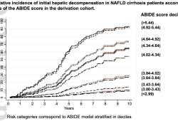 非酒精性脂肪肝相关性肝硬化患者肝功能不全的准确预测模型
