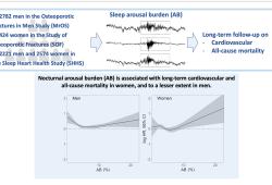 Eur Heart J:睡眠觉醒负担与长期全因和心血管疾病死亡率之间的关联