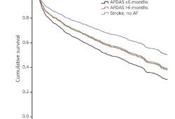Neurology:卒中后,房颤诊断人群死亡风险更高