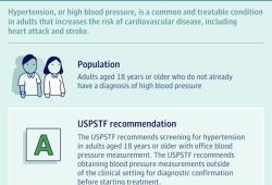 JAMA发文强调成人高血压筛查的重要性