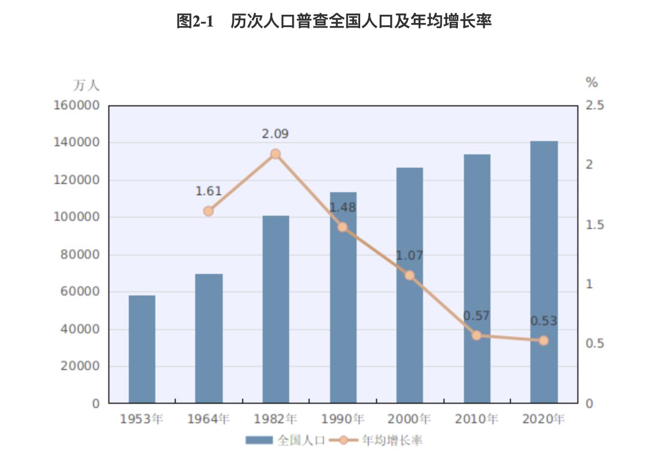 2010年人口普查数据_婚姻的未来究竟在哪里