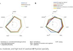 "Translational Psychiatry:评估COVID-19大流行期间医生<font color=""red"">的</font>适应力水平"