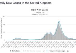 """2021年5月16日全球新冠肺炎(COVID-19)疫情简报,日新增62.1万,国内日接种新冠疫苗超1370万剂次,疫情第二年更""""致命"""""""