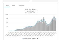 2021年5月19日全球新冠肺炎(COVID-19)疫情简报,日新增59.4万,国内疫苗接种进一步加速,安徽辽宁本土病例均未接种过新冠疫苗