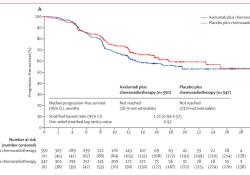 """Lancet Oncology:Avelumab<font color=""""red"""">联合</font>同步放<font color=""""red"""">化疗</font>与单纯同步放<font color=""""red"""">化疗</font>治疗局部晚期头颈部鳞状细胞癌:一项随机、双盲、安慰剂对照、多中心、3期试验"""