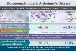 NEJM:Donanemab治疗早期阿尔茨海默病临床研究获得积极结果