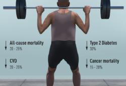 J INTERN MED:肌肉强化活动与心血管疾病、2型糖尿病、癌症和死亡风险的关系