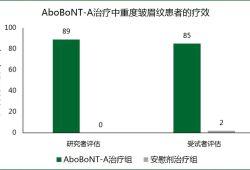 """【文献解读】""""AboBoNT-A """"疗效和患者满意度兼具优越性,可作为求美者更好的选择"""