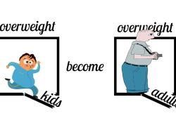 "Pediatric <font color=""red"">Obesity</font>:过度的电子屏幕时间与青春期前的肥胖有关"