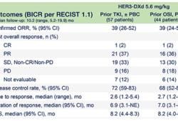 ASCO2021:Patritumab Deruxtecan在EGFR抑制劑耐藥、EGFR突變的非小細胞肺癌患者中產生持久反應